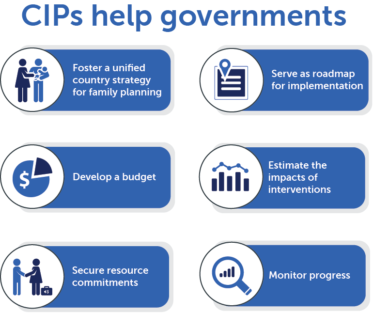 CIPs help governments Foster a unified country strategy for family planning,  Serve as roadmap for implementation,  Estimate the impacts of interventions, Develop a budget, Secure resource commitments,  Monitor progress
