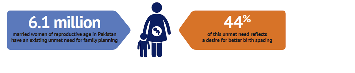 6.1 million married women of reproductive age in pakistan have an existing unmet need for family planning; 44% of this unmet need reflects a desire for better birth spacing.