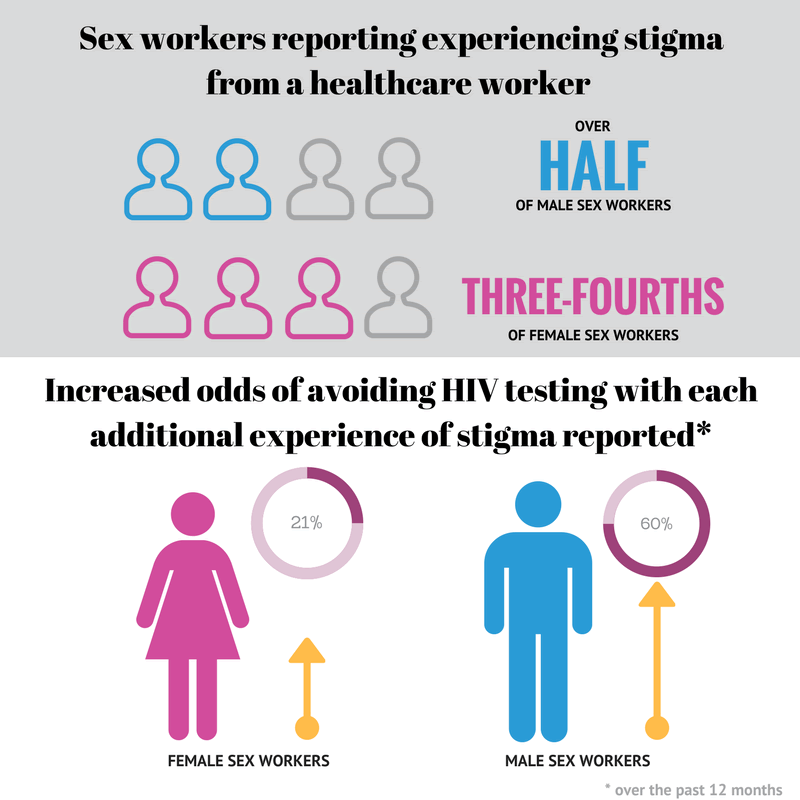 infographic presenting article data: over half of male sex workers, and 3/4 of female sex workers report experiencing stigma from a healthcare worker. Female sex workers are 21%, and male sex workers are 60% more likely to avoid HIV testing with each additional experience of stigma reported.